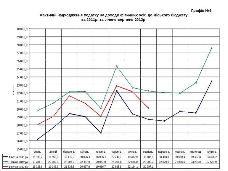 Графік №4 Фактичні надходження податку на доходи фізичних осіб до міського бю...