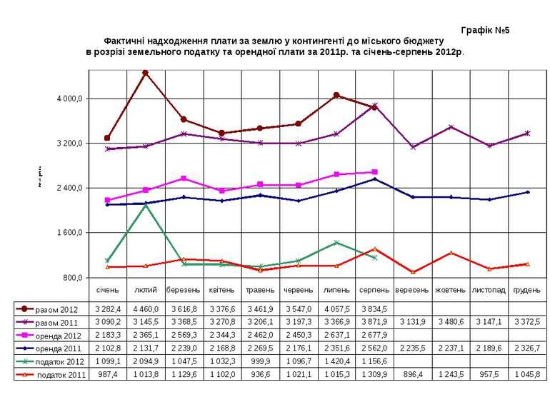 Графік №5 Фактичні надходження плати за землю у контингенті до міського бюдже...