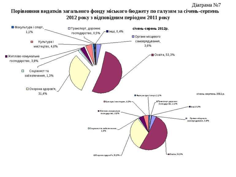 Діаграма №7 Порівняння видатків загального фонду міського бюджету по галузям ...