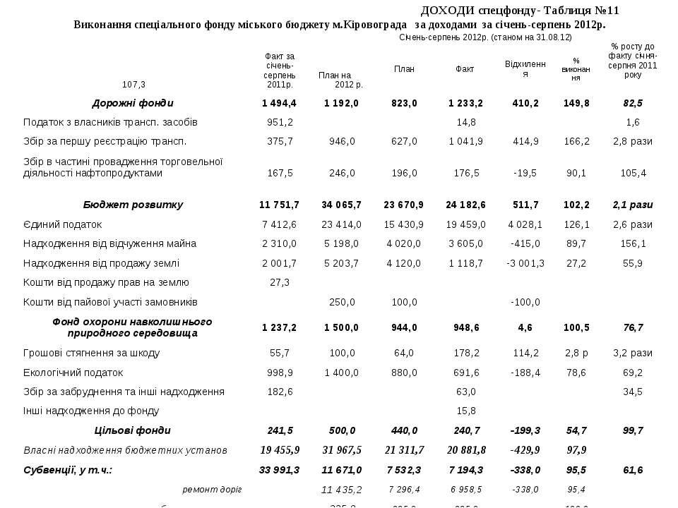 ДОХОДИ спецфонду- Таблиця №11 Виконання спеціального фонду міського бюджету м...
