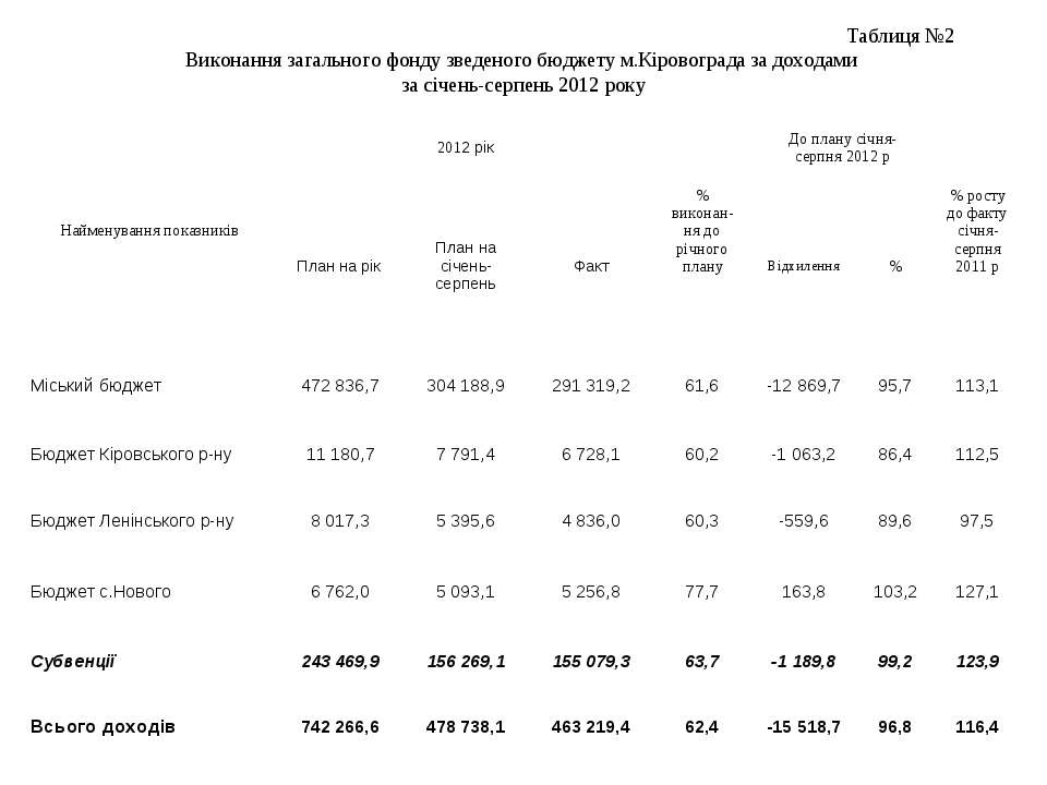Таблиця №2 Виконання загального фонду зведеного бюджету м.Кіровограда за дохо...