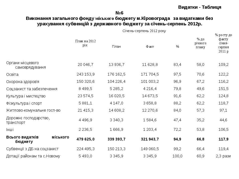 Видатки - Таблиця №6 Виконання загального фонду міського бюджету м.Кіровоград...