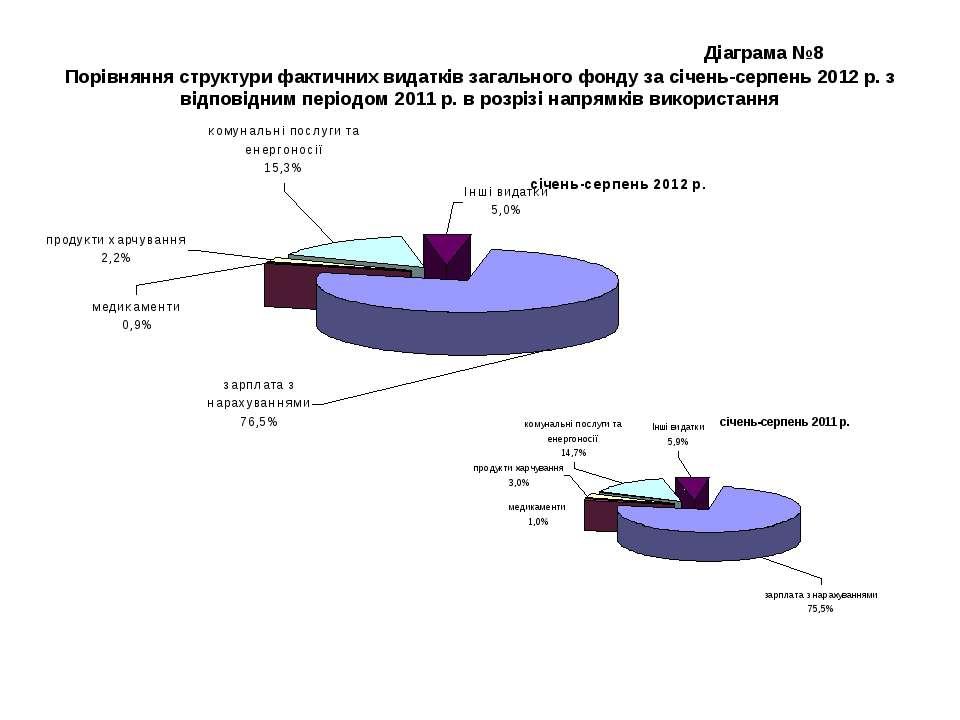 Діаграма №8 Порівняння структури фактичних видатків загального фонду за січен...