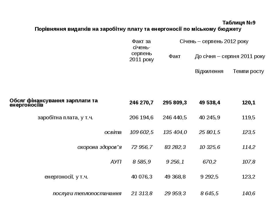 Таблиця №9 Порівняння видатків на заробітну плату та енергоносії по міському ...