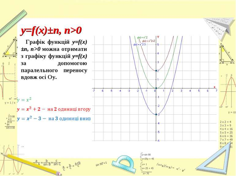 Графік функцій y=f(x)±n, n>0 можна отримати з графіку функцій y=f(x) за допом...