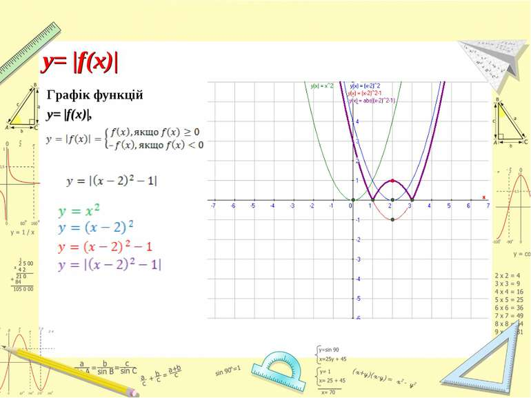 Графік функцій y= |f(x)|, y= |f(x)|
