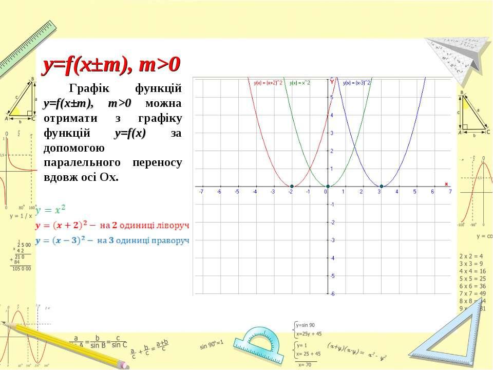 Графік функцій y=f(x±m), m>0 можна отримати з графіку функцій y=f(x) за допом...