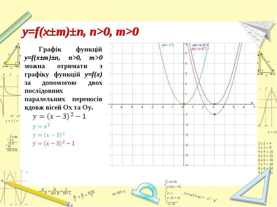 Графік функцій y=f(x±m)±n, n>0, m>0 можна отримати з графіку функцій y=f(x) з...