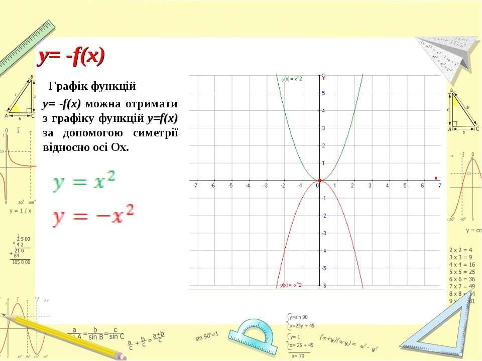 Графік функцій y= -f(x) можна отримати з графіку функцій y=f(x) за допомогою ...