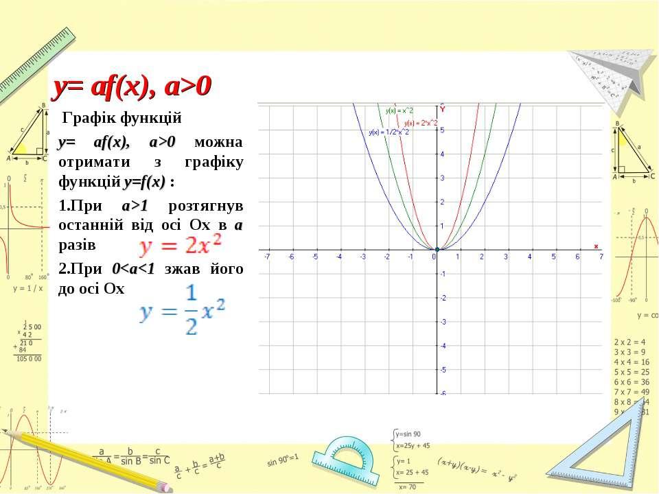 Графік функцій y= аf(x), a>0 можна отримати з графіку функцій y=f(x) : При a>...