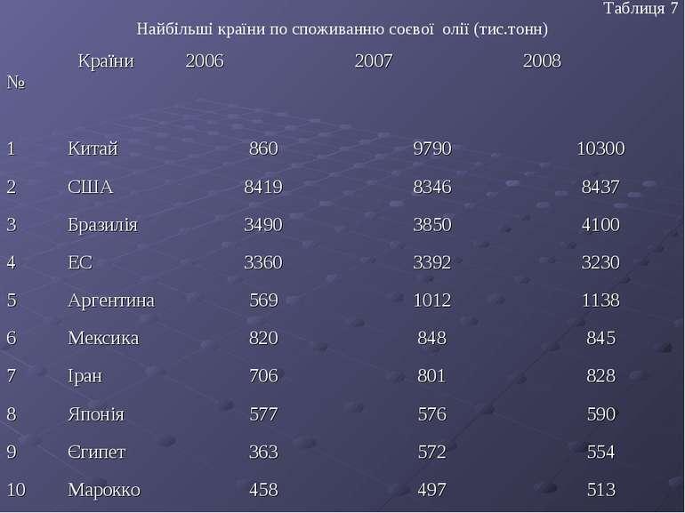 Таблиця 7 Найбільші країни по споживанню соєвої олії (тис.тонн) № Країни 2006...