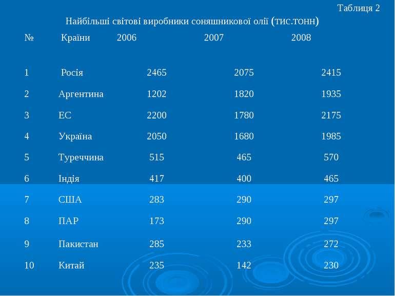 Таблиця 2 Найбільші світові виробники соняшникової олії (тис.тонн)
