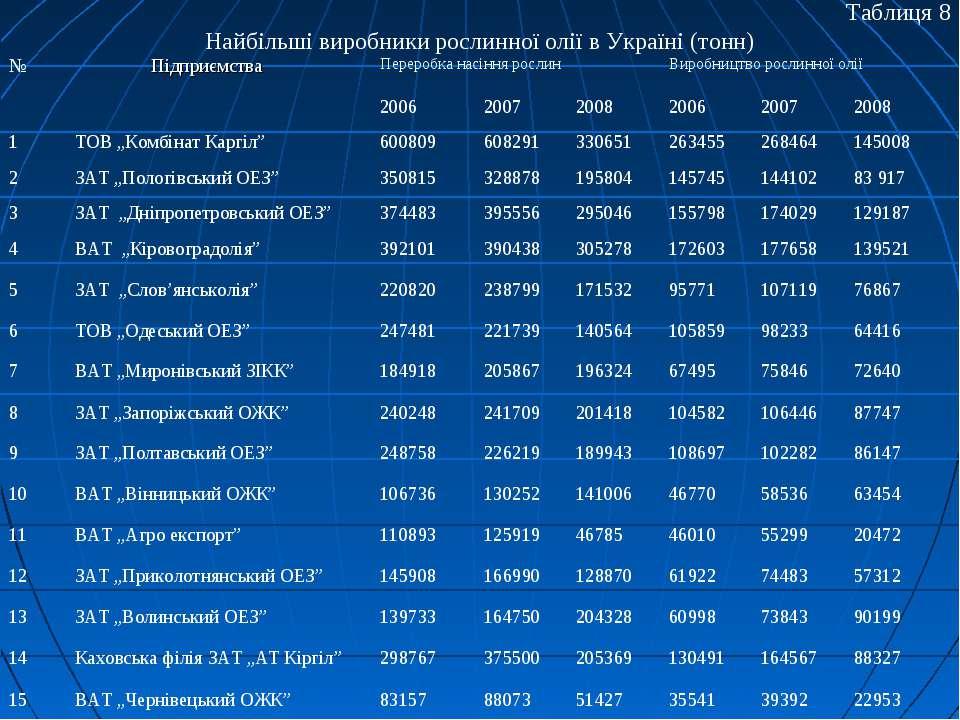 Таблиця 8 Найбільші виробники рослинної олії в Україні (тонн)