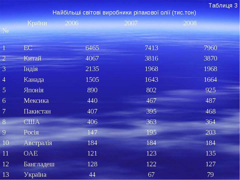 Таблиця 3 Найбільші світові виробники ріпакової олії (тис.тон) № Країни 2006 ...