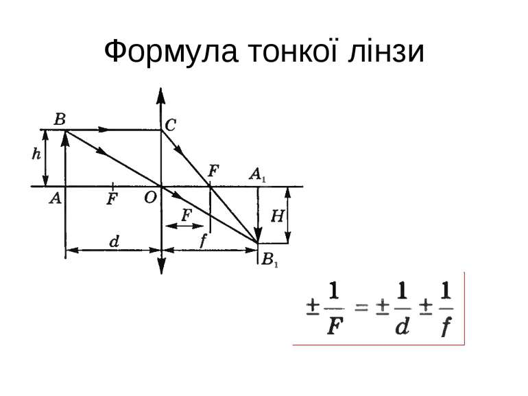 Формула тонкої лінзи