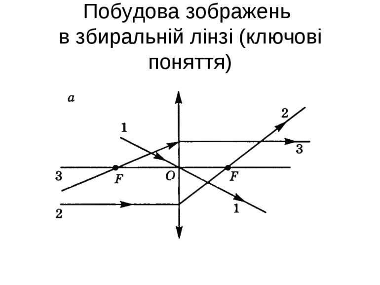 Побудова зображень в збиральній лінзі (ключові поняття)