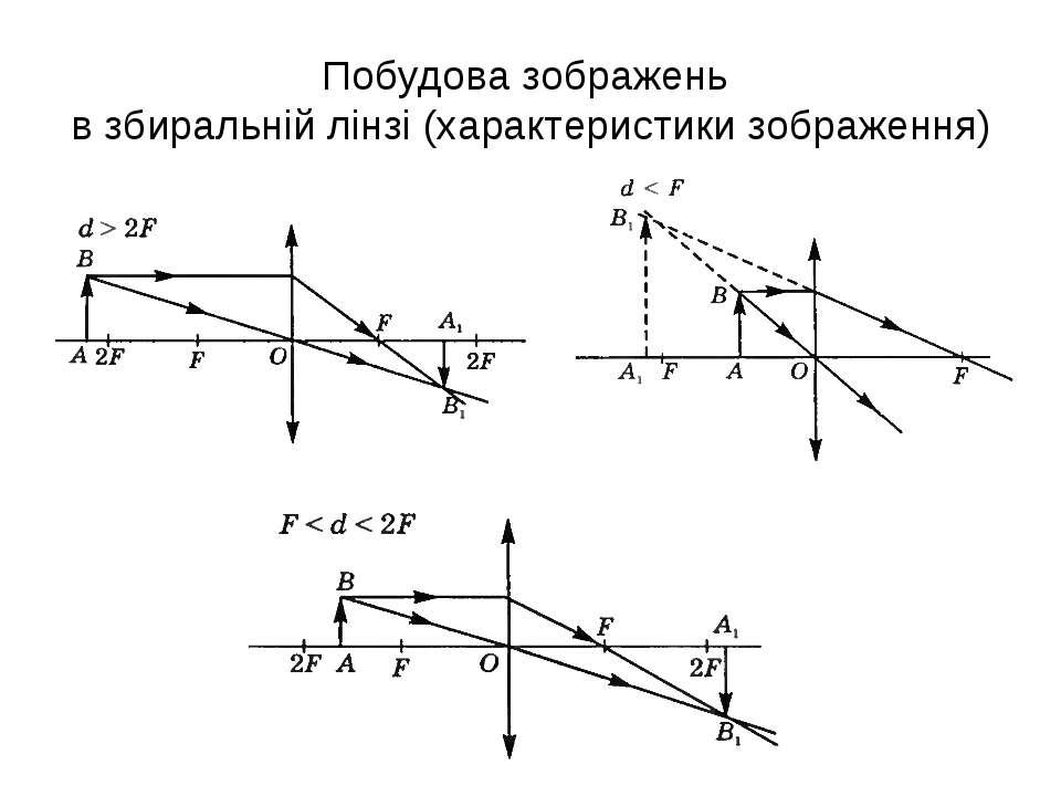 Побудова зображень в збиральній лінзі (характеристики зображення)