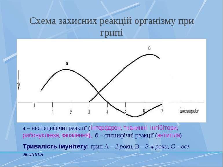 Схема захисних реакцій організму при грипі а – неспецифічні реакції (інтерфер...