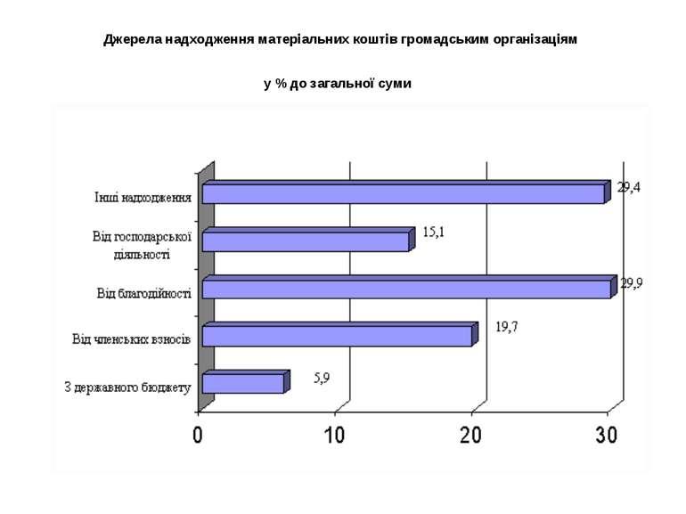Джерела надходження матеріальних коштів громадським організаціям у % до загал...
