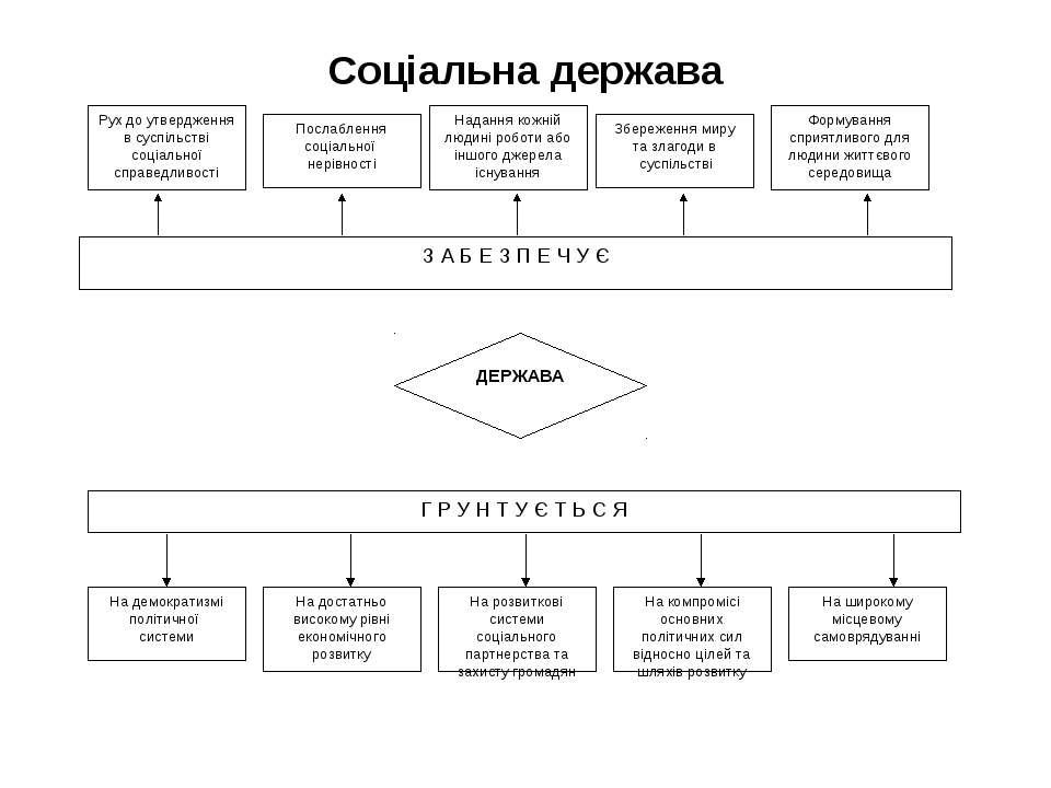 Соціальна держава Надання кожній людині роботи або іншого джерела існування П...