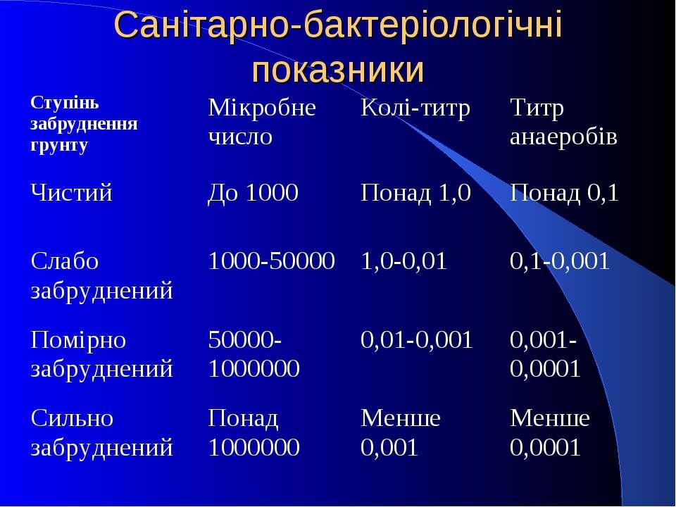 Санітарно-бактеріологічні показники