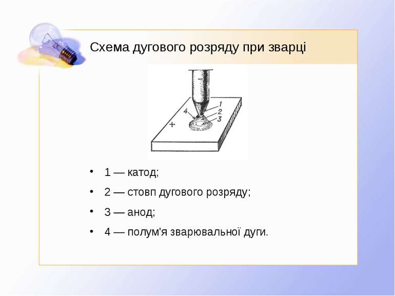 Схема дугового розряду при зварці 1 — катод; 2 — стовп дугового розряду; 3 — ...