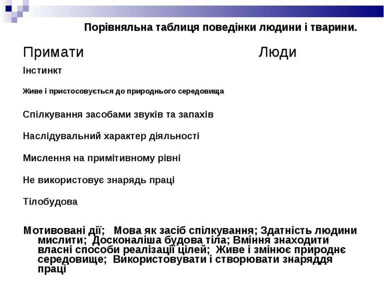 Порівняльна таблиця поведінки людини і тварини. Мотивовані дії; Мова як засіб...