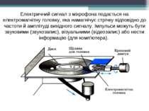 Електричний сигнал з мікрофона подається на електромагнітну головку, яка нама...
