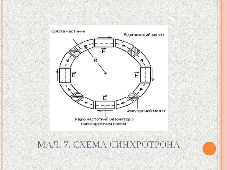 МАЛ. 7. СХЕМА СИНХРОТРОНА