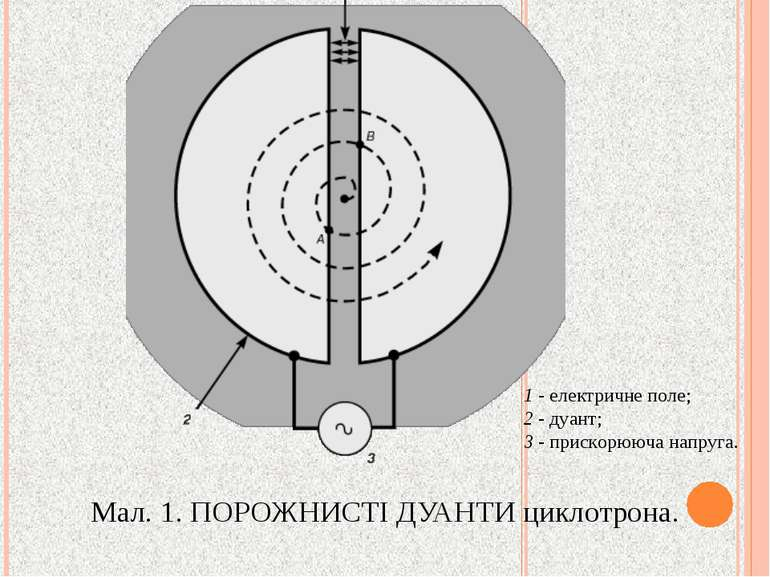 Мал. 1. ПОРОЖНИСТІ ДУАНТИ циклотрона. 1 - електричне поле; 2 - дуант; 3 - при...