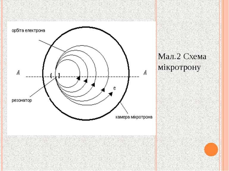 Мал.2 Схема мікротрону