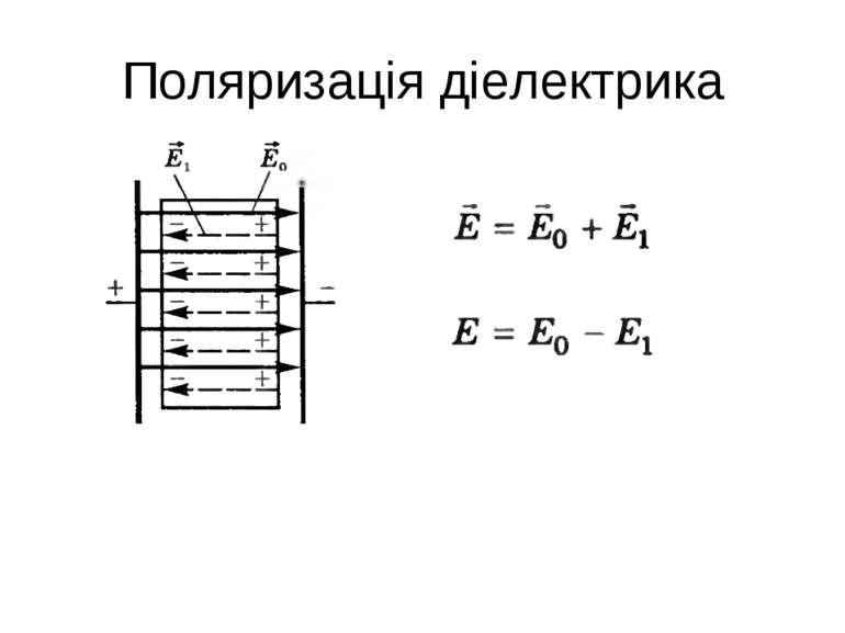Поляризація діелектрика