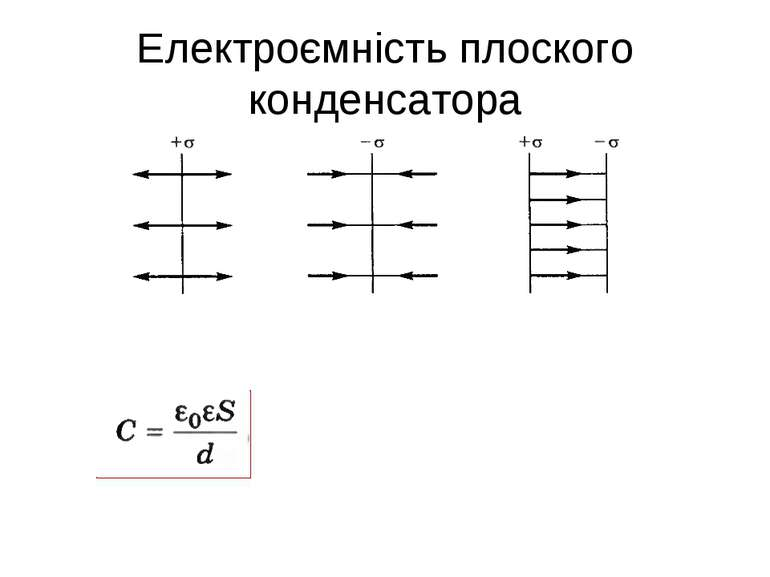 Електроємність плоского конденсатора
