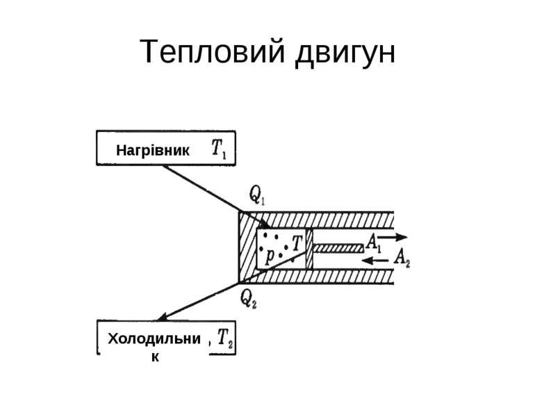 Тепловий двигун Нагрівник Холодильник