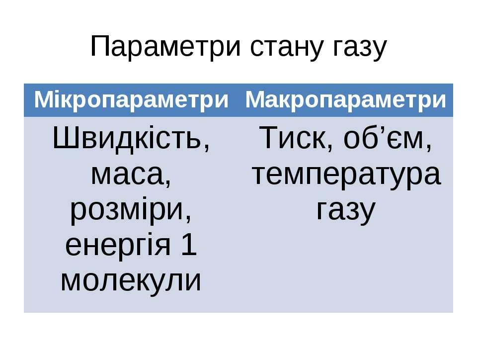 Параметри стану газу Мікропараметри Макропараметри Швидкість, маса, розміри, ...