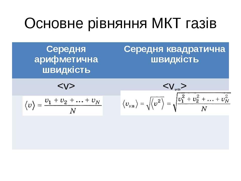 Основне рівняння МКТ газів Середня арифметична швидкість Середня квадратична ...