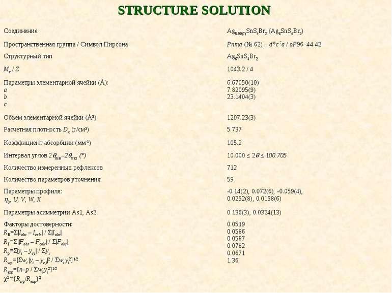 STRUCTURE SOLUTION Соединение Ag5.90(7)SnS4Br2 (Ag6SnS4Br2) Пространственная ...