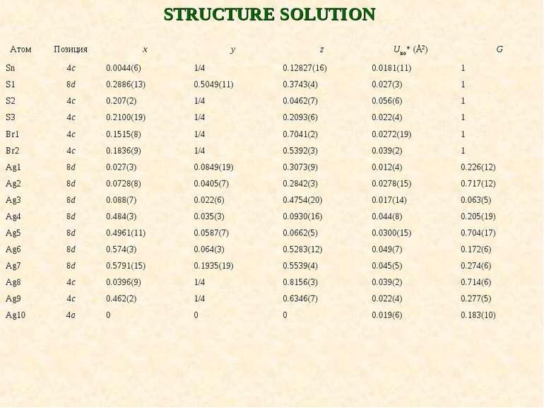 STRUCTURE SOLUTION Атом Позиция x y z Uiso* (Å2) G Sn 4c 0.0044(6) 1/4 0.1282...