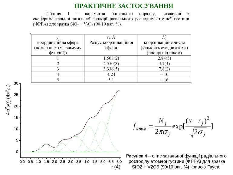 ПРАКТИЧНЕ ЗАСТОСУВАННЯ Рисунок 4 – опис загальної функції радіального розподі...