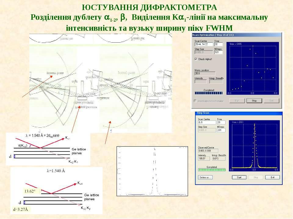 ЮСТУВАННЯ ДИФРАКТОМЕТРА Розділення дублету 1-2, , Виділення K 1-лінії на макс...
