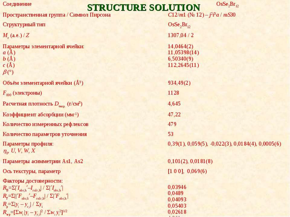 STRUCTURE SOLUTION Соединение OsSe2Br12 Пространственная группа / Символ Пирс...