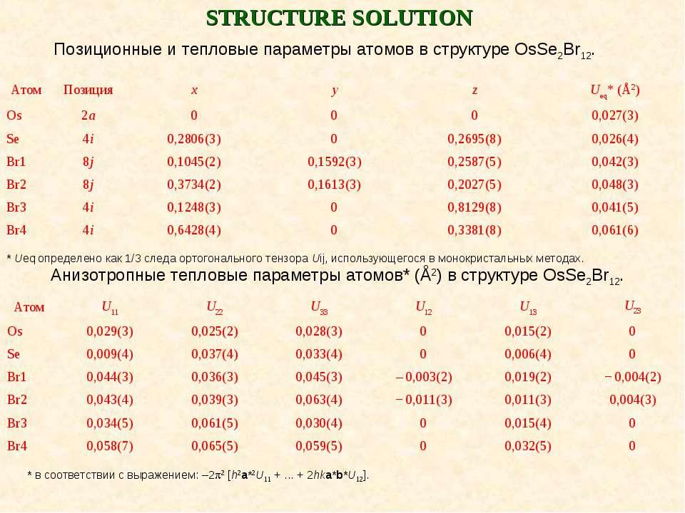 STRUCTURE SOLUTION Позиционные и тепловые параметры атомов в структуре OsSe2B...