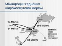 Палермо Будапешт КИЇВ Москва Єреван Міжнародні з'єднання широкосмугової мереж...
