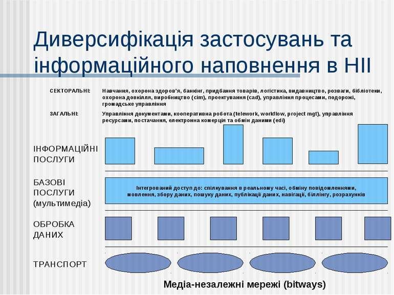 Диверсифікація застосувань та інформаційного наповнення в НІІ Медіа-незалежні...