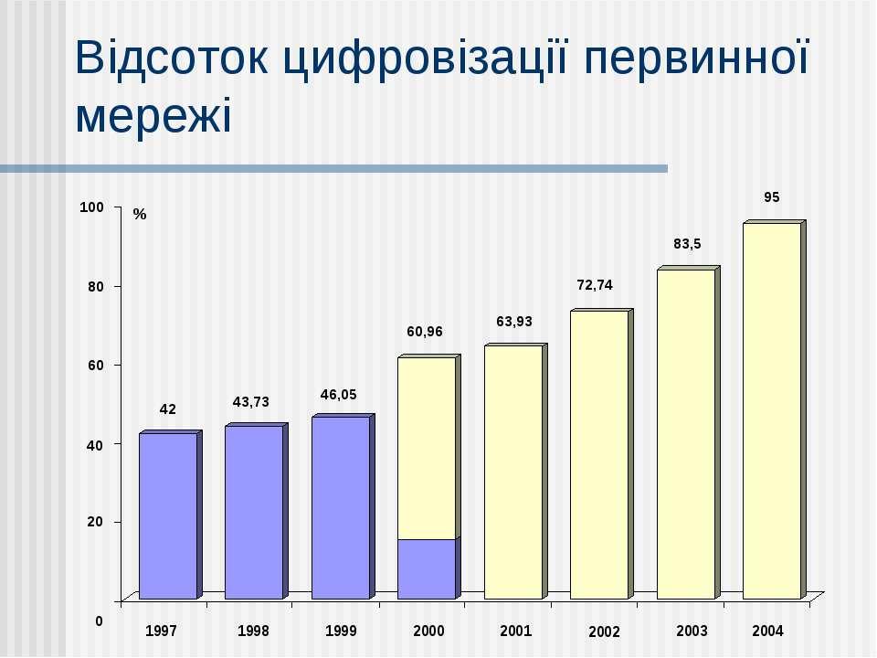 Відсоток цифровізації первинної мережі
