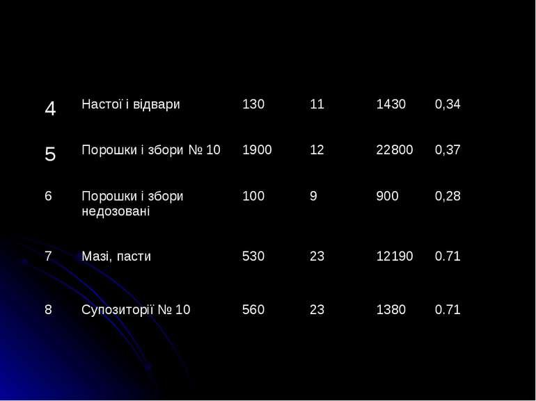 4 Настої i вiдвари 130 11 1430 0,34 5 Порошки i збори № 10 1900 12 22800 0,37...