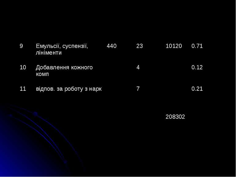 9 Емульсiї, суспензiї, лiнiменти 440 23 10120 0.71 10 Добавлення кожного комп...