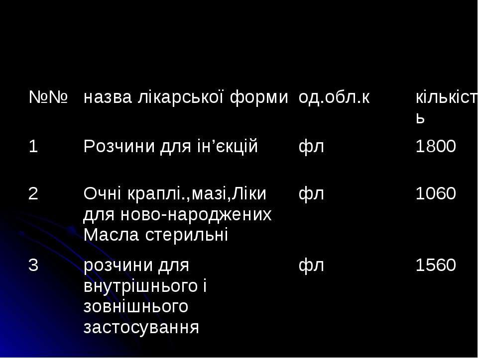 №№ назва лiкарської форми од.обл.к кількість 1 Розчини для iн'єкцiй фл 1800 2...