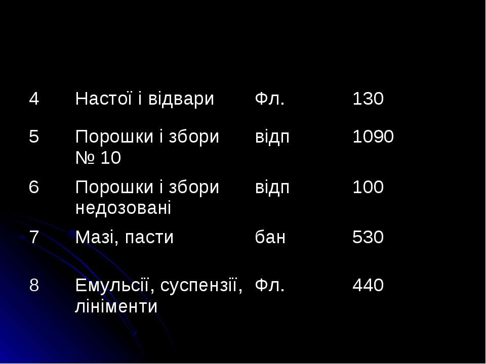 4 Настої i вiдвари Фл. 130 5 Порошки i збори № 10 відп 1090 6 Порошки i збори...