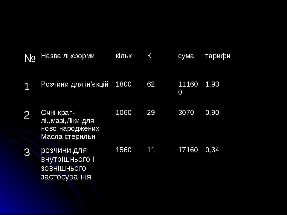 № Назва лікформи кільк К сума тарифи 1 Розчини для iн'єкцiй 1800 62 111600 1,...
